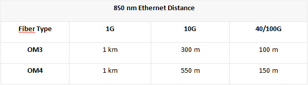 Ethernet Distance Singapore Network Cabling