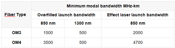 Minimum Bandwidths Network Cabling Singapore