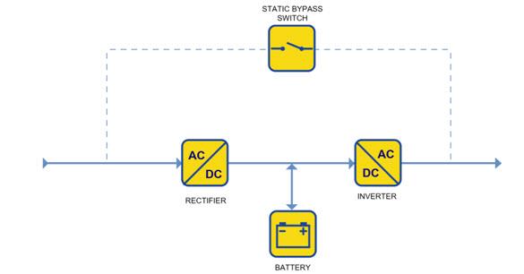 Double Conversion On-Line UPS Diagram