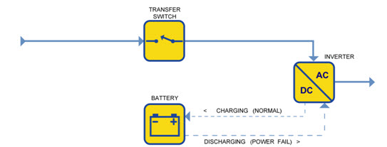 Line Interactive UPS Diagram