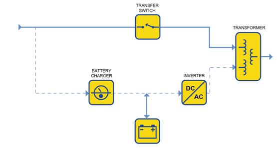 Standby-Ferro UPS Diagram