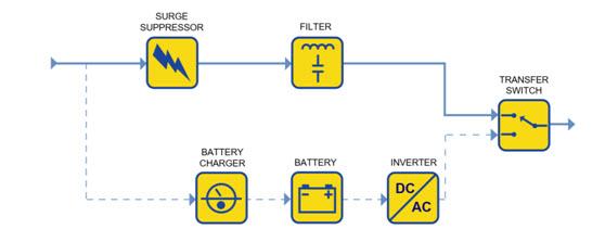 Standby UPS Diagram